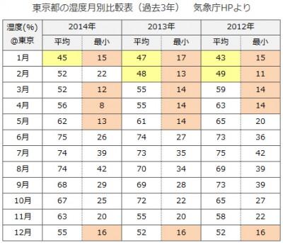 気象庁東京湿度データ