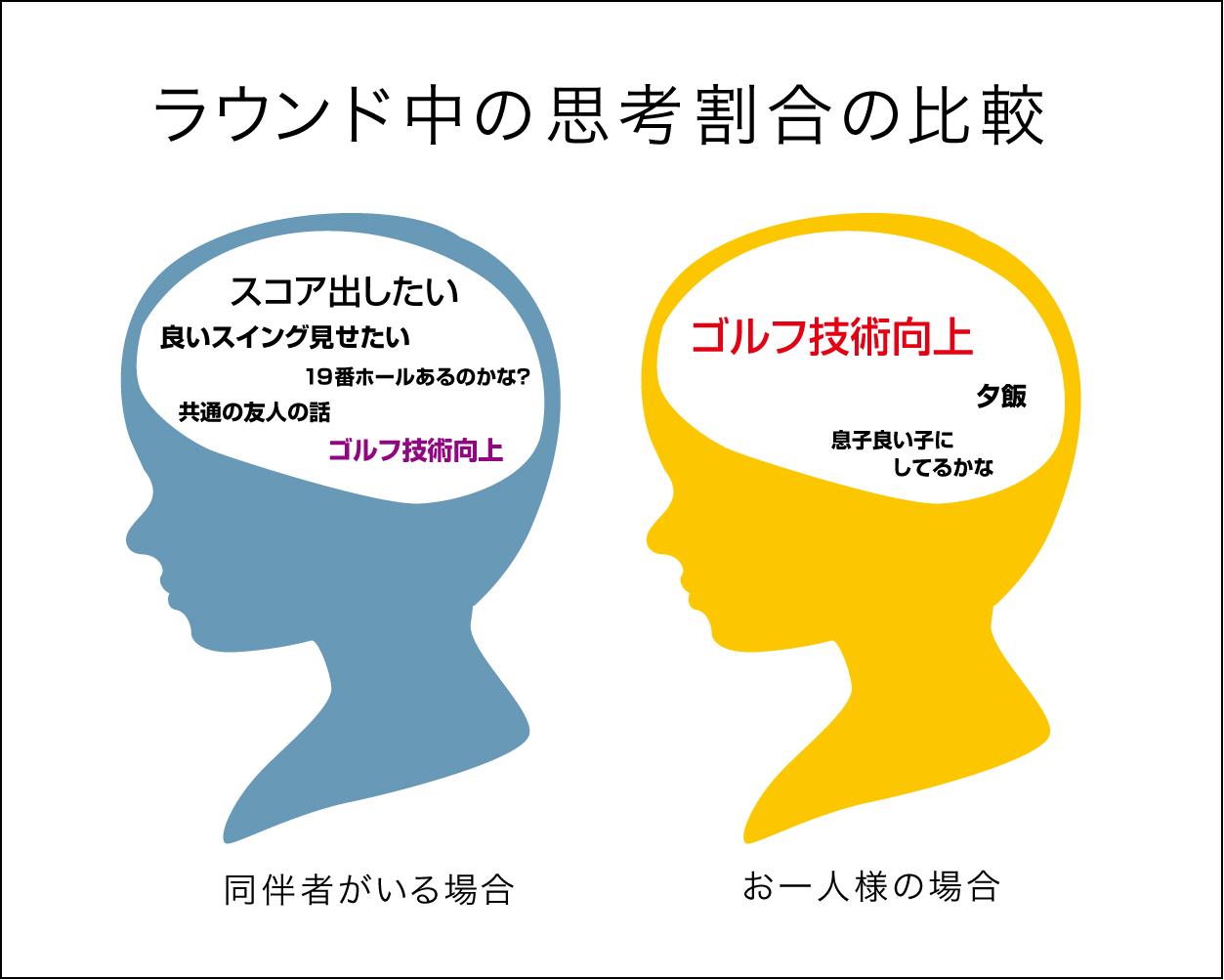 脳内思考図