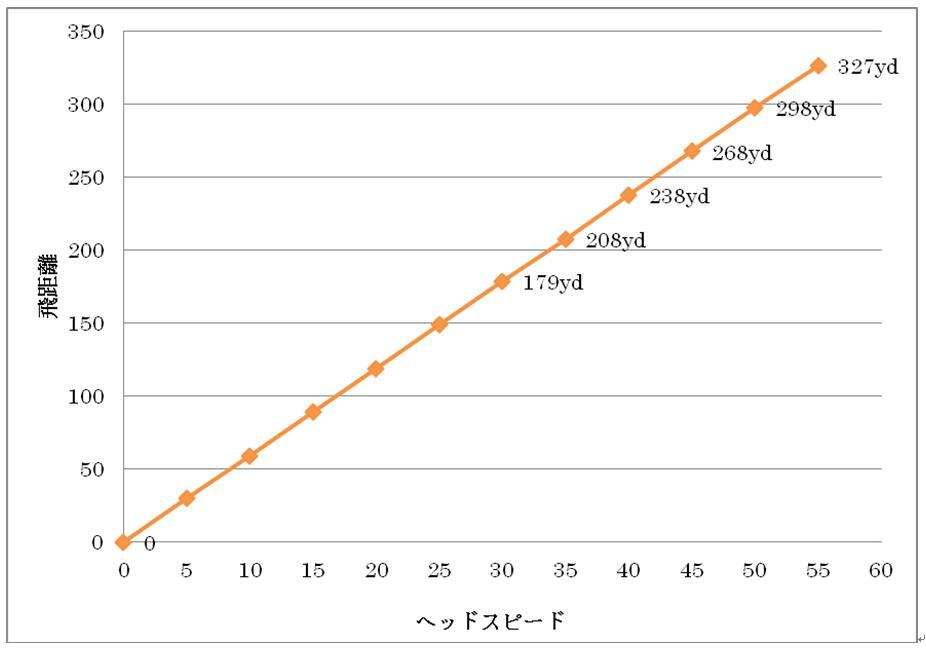 【岩永様】ヘッドスピードグラフ